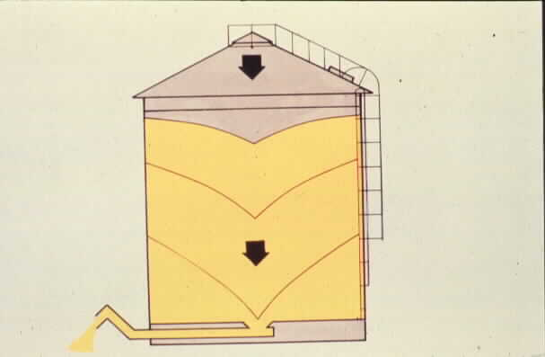 grain bin diagram wiring diagram site grain bin safety agricultural safety and health university of boom lift diagram grain bin diagram