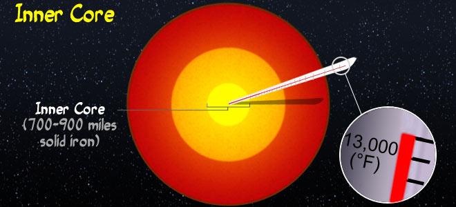 Earths Core Shake Rattle And Slide University Of Illinois