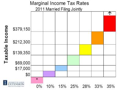 marginal tax rates color slide