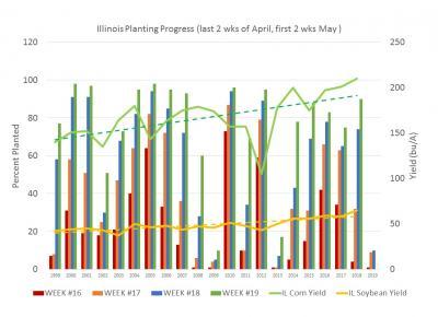 2019 Planting Progress2