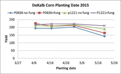 2015 date of planting corn