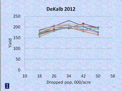 DeKalb Corn planting rates 2012