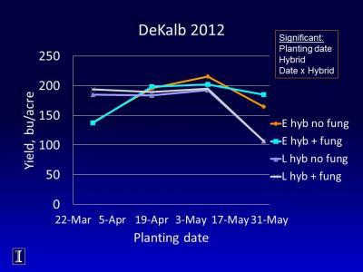 dekalb planting date corn