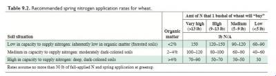 nitrogen wheat