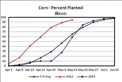 Figure. State-wide corn planting progress on May 13, 2012 (USDA/NASS).