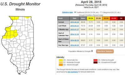 Figure. Map and Table summarizing abnormally dry soil conditions on April 28, 2015 (Source: U.S. Drought Monitor).