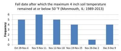 Figure. Frequency of the fall week in which 4 inch soil temperatures remain at or below 50 degrees F (Monmouth, IL: 1989-2013).