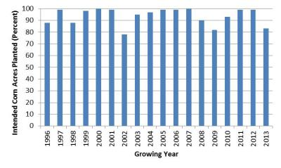 Figure. Corn planting progress in the Western Illinois crop reporting district in late May (1996-2013) (Data source: USDA-NASS).