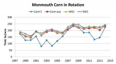 Figure. Corn yields at the Northwestern Illinois Ag. Research Center for the different crop rotations by year, from 1998 through 2014. Data are averaged over tilled and no-till.
