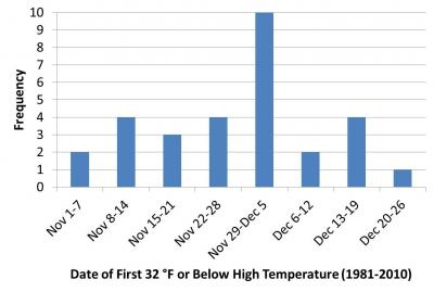 Figure. Frequency of a given fall 7-day period containing the first day with a daily high temperature 32 degrees or lower (1981-2010; Midwest Regional Climate Center cli-MATE tools).