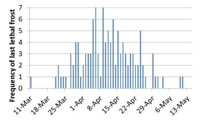Figure. Frequency of when last lethal frost occurred each spring in Monmouth, IL (1893-2013).