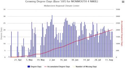 Figure. Growing degree days accumulated each day between April 10 and August 15, 2014 (blue bars) and total growing degree day accumulation during this period (red line). Data obtained using cli-MATE tools from the Midwest Regional Climate Center),