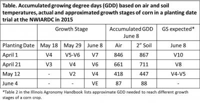 GDD Table - June 8