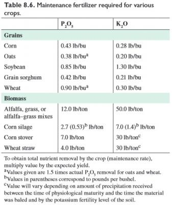 Figure. Table 8.6 from Illinois Agronomy Handbook Chapter 8: Managing Soil pH and Crop Nutrients (2009).