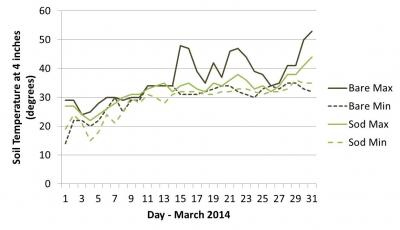 Figure. Daily minimum (dashed lines) and maximum (solid lines) 4 inch soil temperatures in March, 2014.