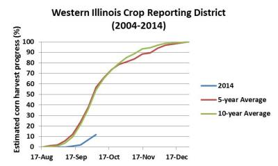 Figure. Comparing the estimated percent corn harvest progress in the Western IL Crop Reporting District in 2014 to 5- and 10-year averages(data source: USDA/NASS).