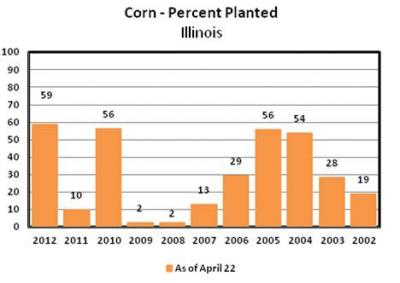 Figure. Percent of corn planted in Illinois as of April 22, 2012. (USDA-NASS, Illinois Department of Agriculture)