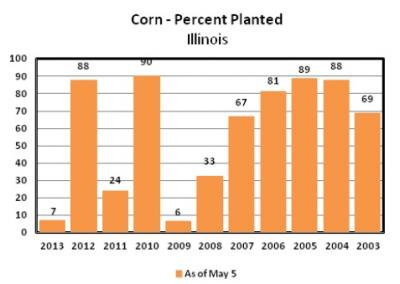 Figure. State-wide corn planting progress as of May 6th, 2013. (Source: USDA-NASS).