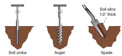 Figure. How to take soil samples with a soil probe, an auger, and a spade (Source: Figure 8.1 in the 2009 Illinois Agronomy Handbook).