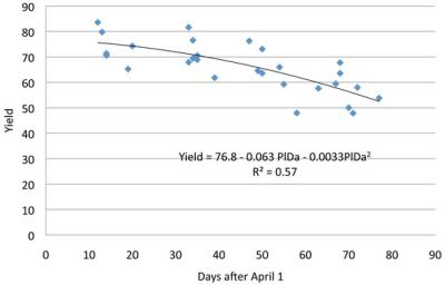 Figure. Soybean planting response over seven site-years in central and northern Illinois, 2010 - 2011. In the equation, PlDa = number of days after April 1. (Dr. Emerson Nafziger, University of Illinois)