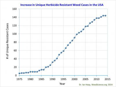 Figure. Unique herbicide resistance (first report of weed species   mode of action) cases in the U.S. (1975-2014) (source: Dr. Ian Heap, weedscience.org, 2014).