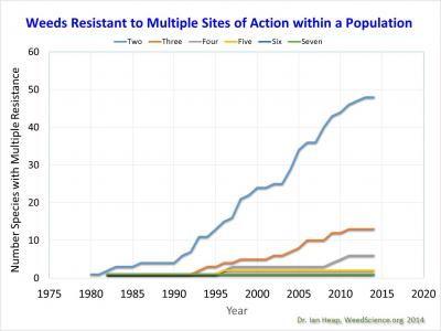 Figure. Number of weed species resistant to two or more herbicide modes of action (Courtesy of Dr. Ian Heap weedscience.org).