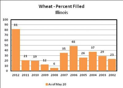Figure. Percent wheat filled in Illinois for the week ending May 20, 2012 (USDA/NASS)