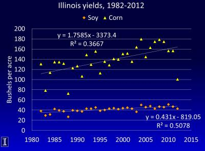 Figure. Average Illinois corn and soybean yields between 1982 and 2012; yellow dots - corn yields, orange dots - soybean yields (Source: Dr. Emerson Nafziger).