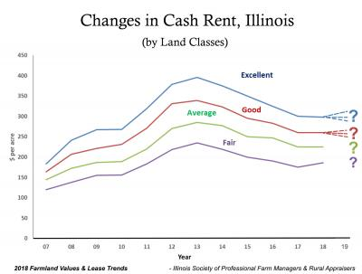 2019 Cash Rent Trends