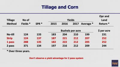 Tillage-Corn-Returns