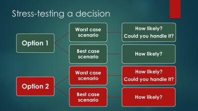 Graphic for stress test decisions v2