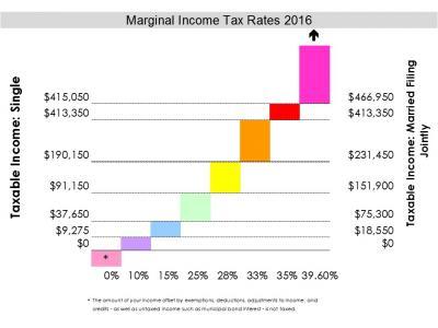 Tax brackets 2016