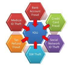 id theft2