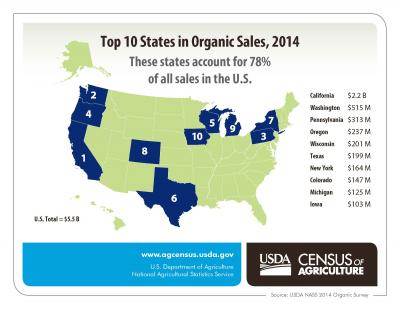 Top 10 States in Organic Sales  2014