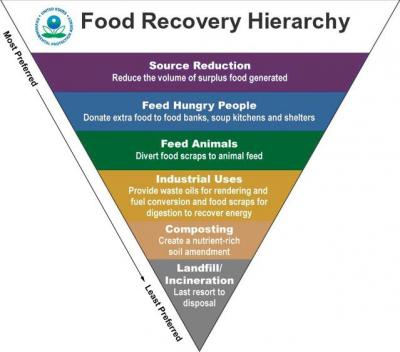 1  food recovery