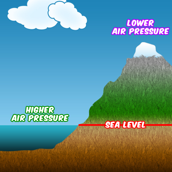 Under An Ocean Of Air Pressure Tree House Weather Kids. Under An Ocean Of Air Pressure. Worksheet. Air Pressure Worksheet At Mspartners.co