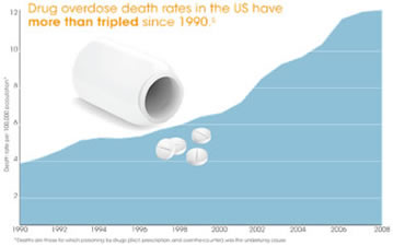 Drug overdose death rate in the US have more than tripled since 1990